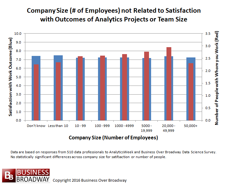 Figure 2. Company size is unrelated to satisfaction with work outcomes and data science team size.