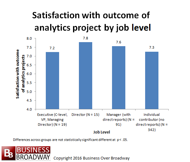 Figure 3. Satisfaction with outcome of analytics projects by job level.