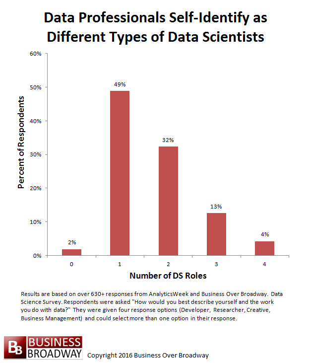Figure 1. Data professionals self-identify as different types of data scientists