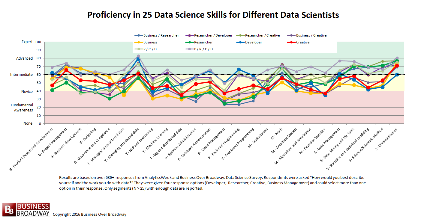 Figure 3. Proficiency in Data Science Skills Across Different Types of Data Scientists. Click image to enlarge.