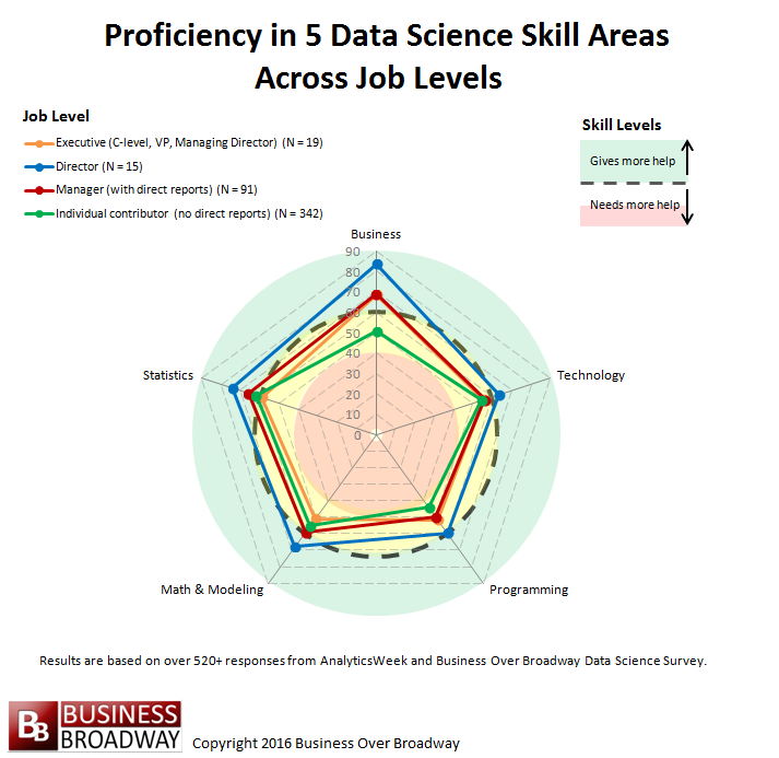 Figure 1. Proficiency in 5 data science skills across job levels.