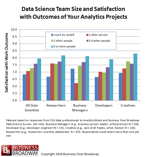 Figure 1. Relationship between data science team size and work outcomes.