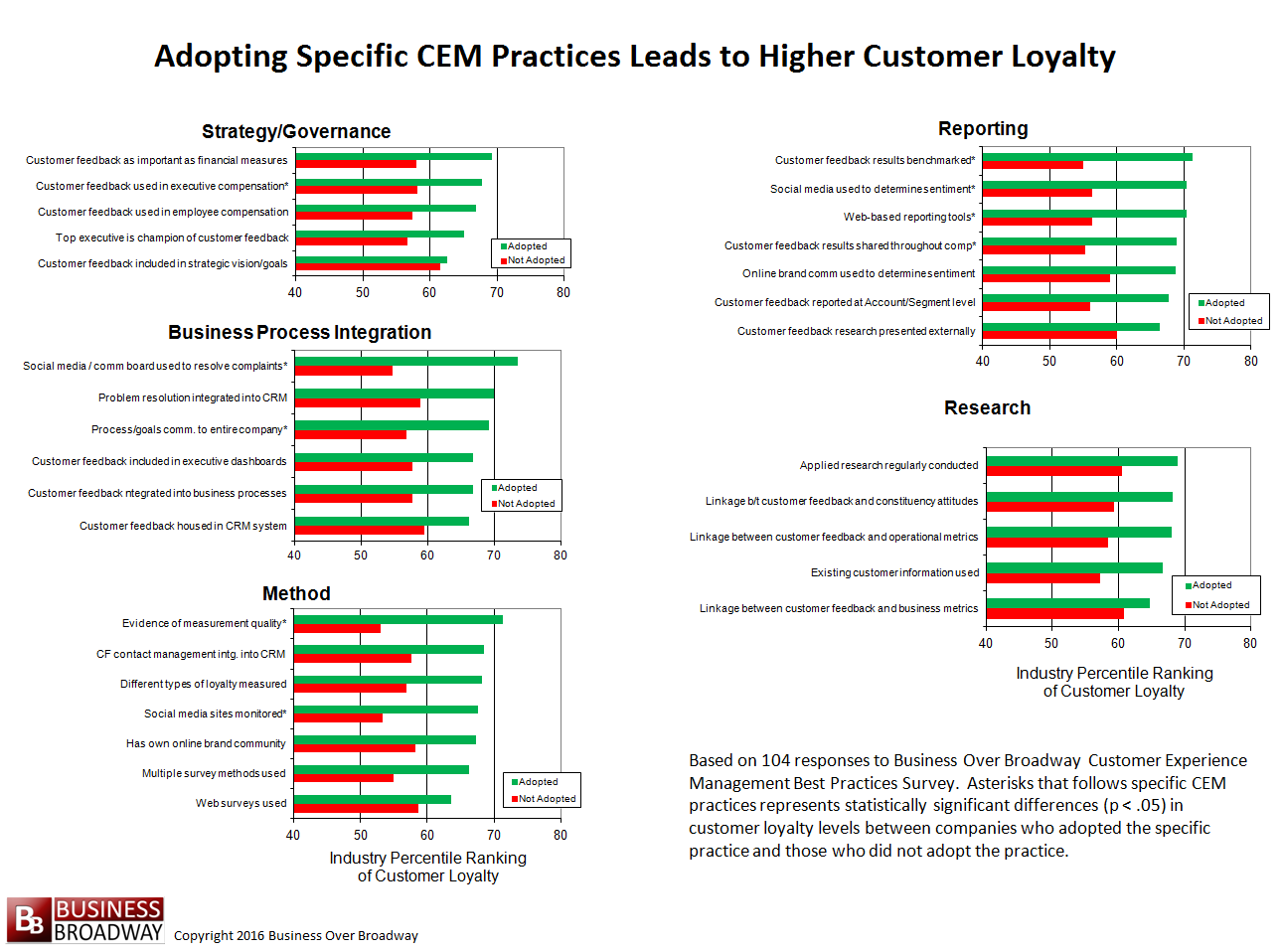 Figure 3. Adoption of Specific CEM Practices Lead to Higher Levels of Customer Loyalty. Click image to enlarge.