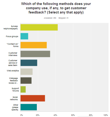 Measure-Customer-Feedback-Chart-2[1]