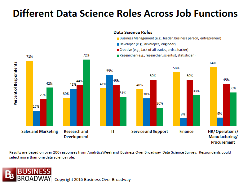 igure 3. Differences in Data Science Roles Across Job Functions. Click image to enlarge