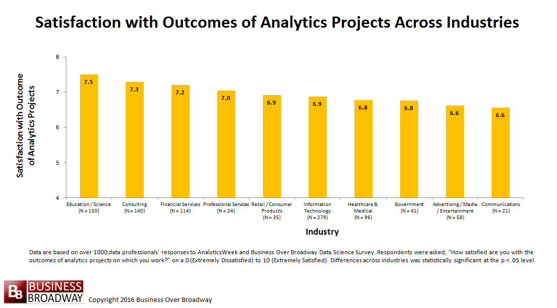 Figure 4. Satisfaction with Outcomes of Analytics Projects Across Industries.
