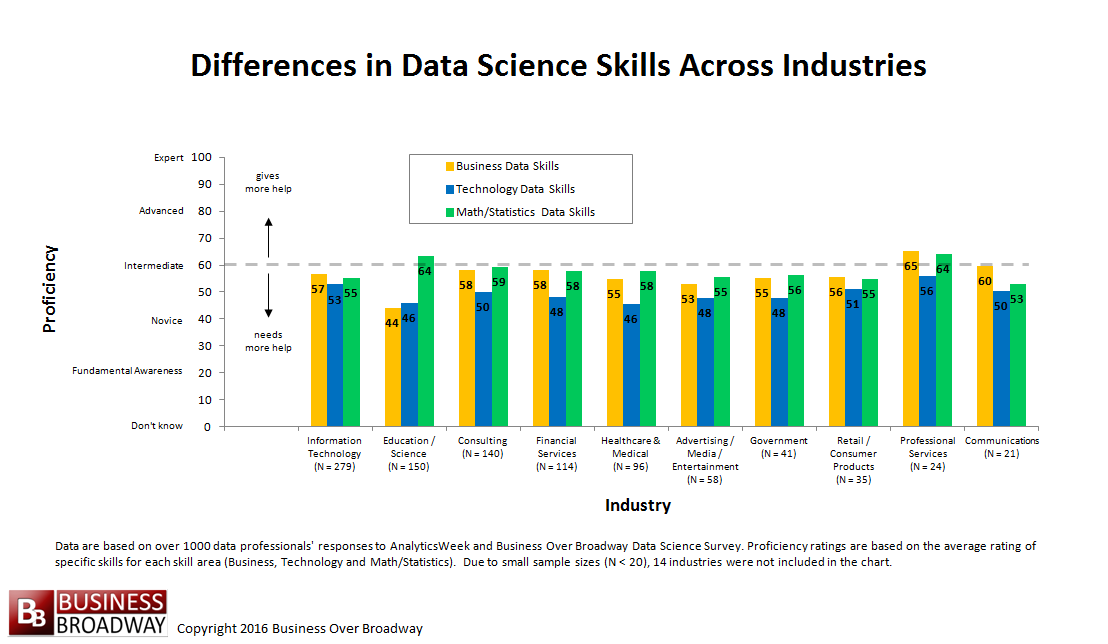 Figure 3. Differences in Data Science Skills Across Industries. Click image to enlarge