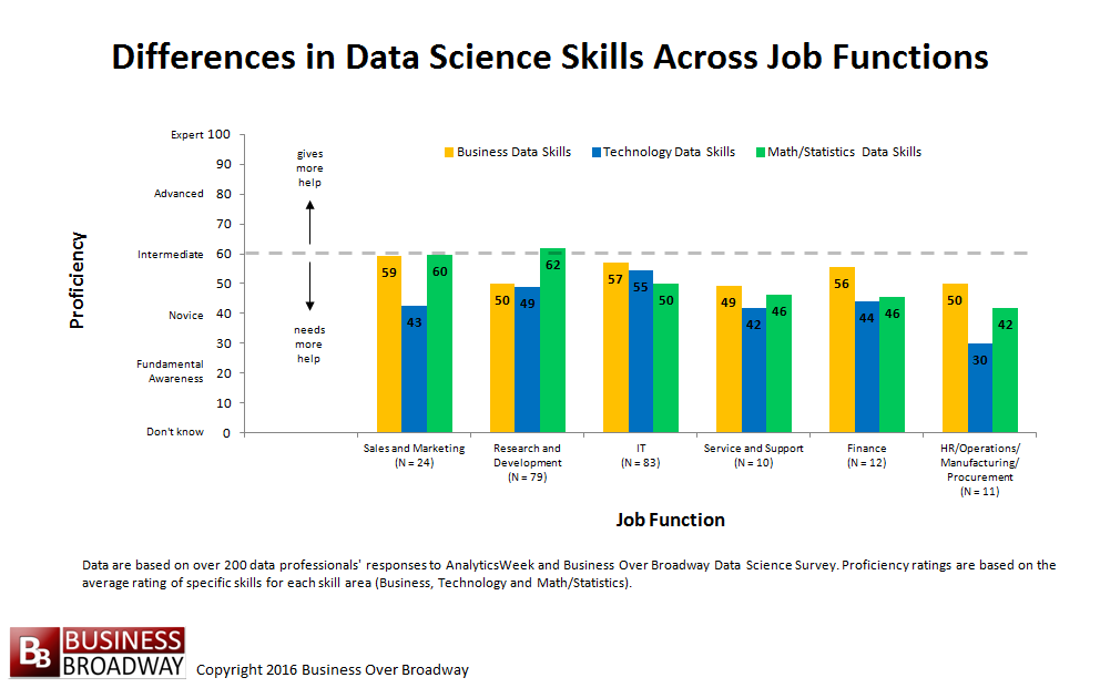 Figure 4. Differences in Data Science Skills Across Job Functions. Click image to enlarge.