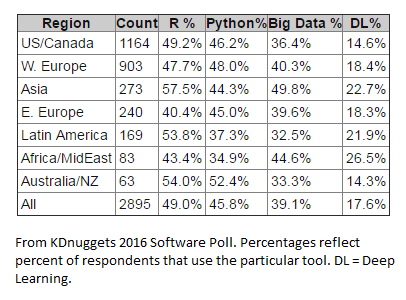 Figure 1. Adoption rates of analytics tools across regions. From KDnuggets 2016 Software Poll.