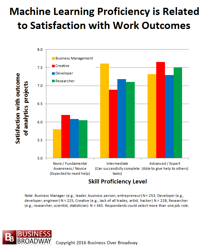 Figure 2. Machine Learning Proficiency is Related to Satisfaction with Outcome of Analytics Projects