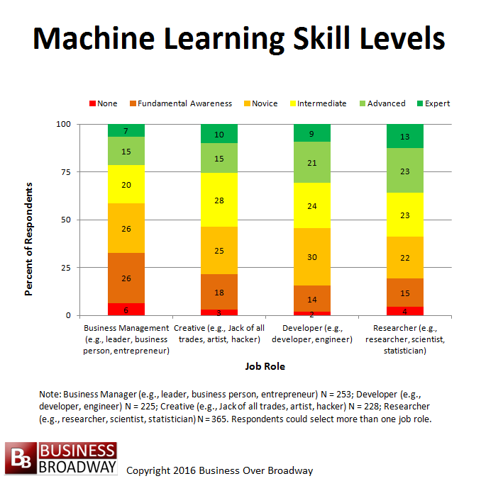 Machine learning skill levels vary by job role
