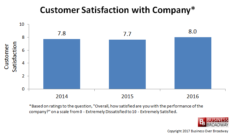 company comparison of customer satisfaction This tutorial provides five customer satisfaction survey questions  which will serve as an overall measure of how well your company is pleasing customers.