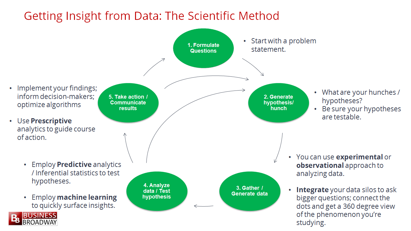 For aspiring data professionals the practice of data science the scientific method is an effective approach to getting insights from data click image to enlarge scientists pooptronica