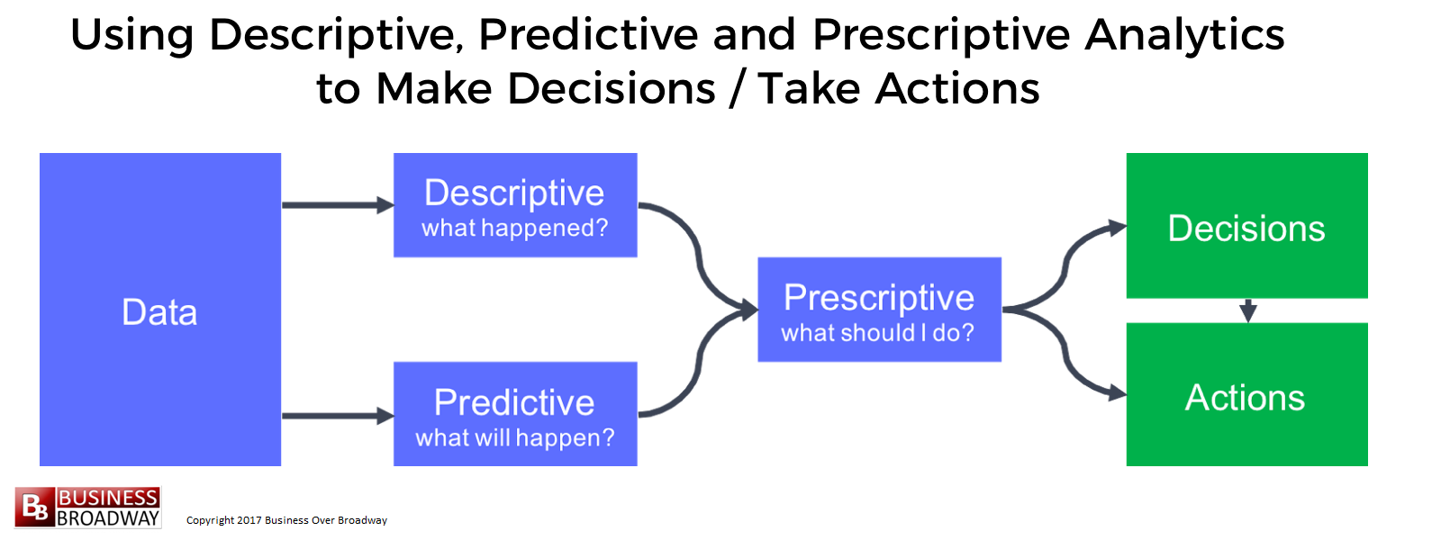 Using Predictive Analytics and Artificial Intelligence to Improve