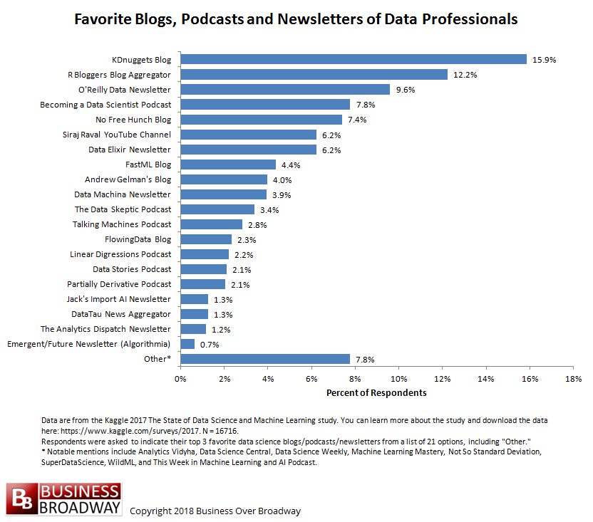 Favorite Data Science and Machine Learning Blogs, Podcasts and Newsletters
