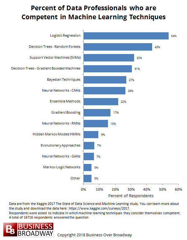 A Majority of Data Scientists Lack Competency in Advanced
