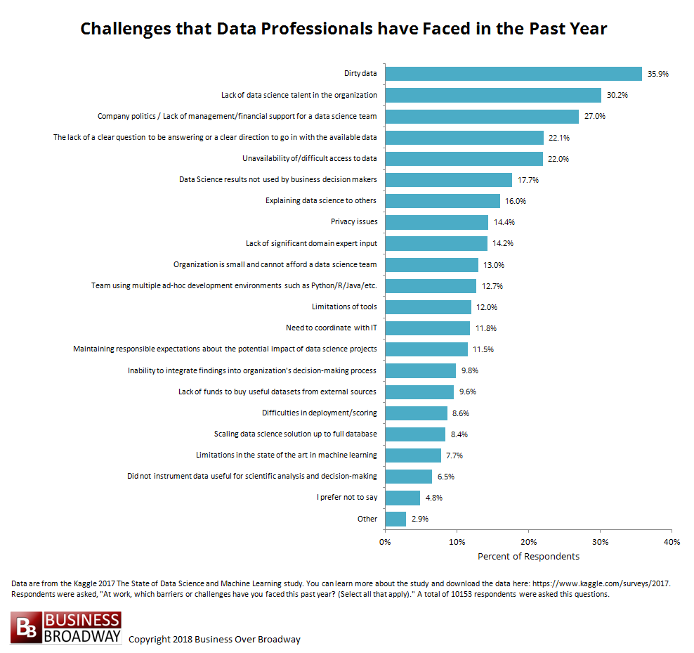 The Top 10 Challenges Of Special >> Top 10 Challenges To Practicing Data Science At Work