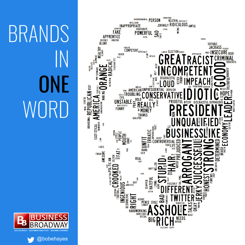 Brands In One Word: Donald Trump