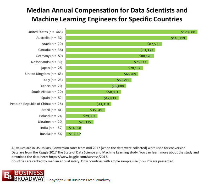 Figure 1 Median Salaries For Data Scientists And Machine Learning Engineers From Across The World