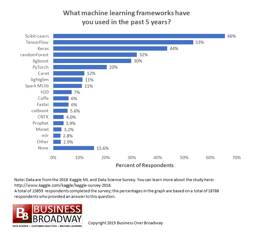 Most Popular Machine Learning Frameworks and Products Used by Data Professionals