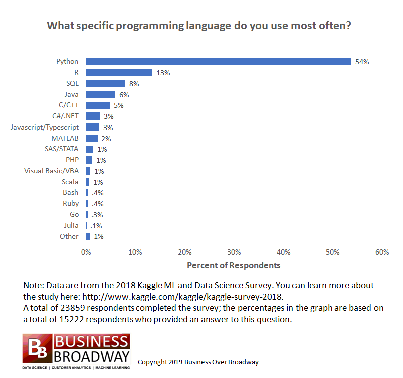 Programming Languages Most Used and Recommended by Data