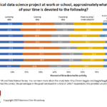 Figure 1. Time spent on activities of data science projects.