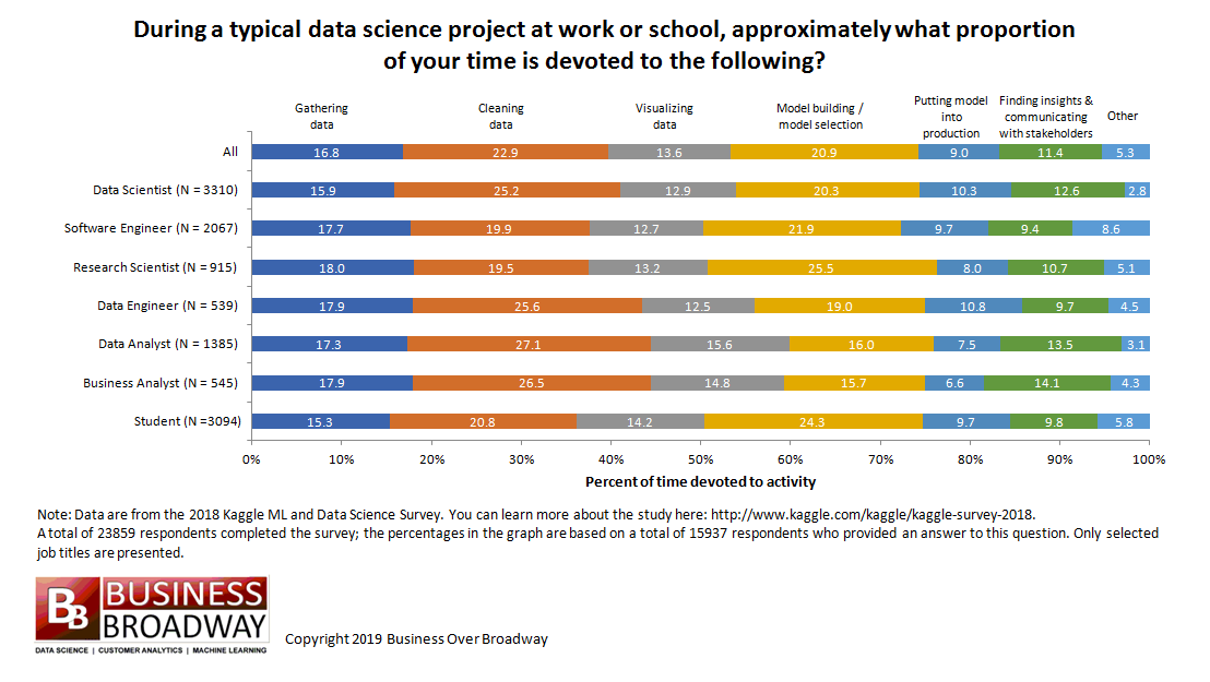How do Data Professionals Spend their Time on Data Science Projects?