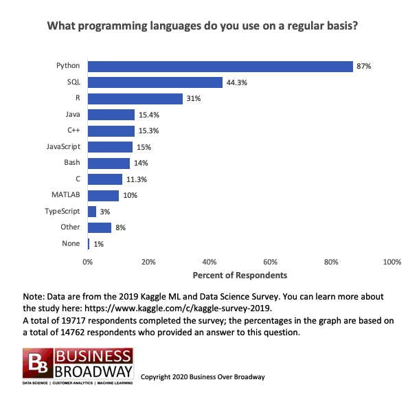 Usage of Programming Languages by Data Scientists: Python Grows while R Weakens