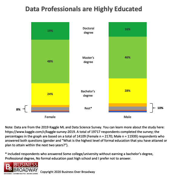 Formal Education Attained and Nontraditional Education Pursued by Data Scientists