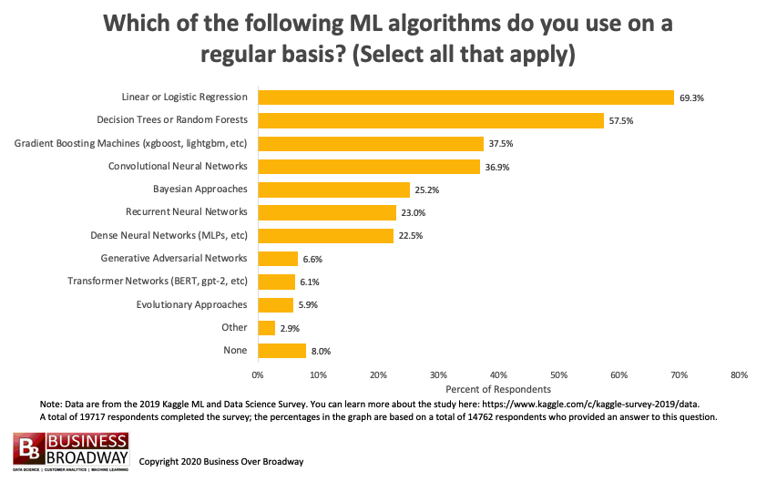 Top Machine Learning Algorithms, Frameworks, Tools and Products Used by Data Scientists