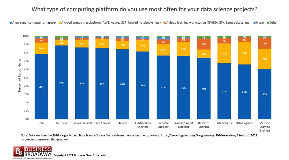 Computing Platforms Used Most Often for Data Science Projects |